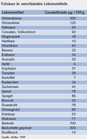 folsaure-tabelle